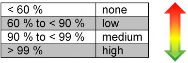 分类诊断覆盖率