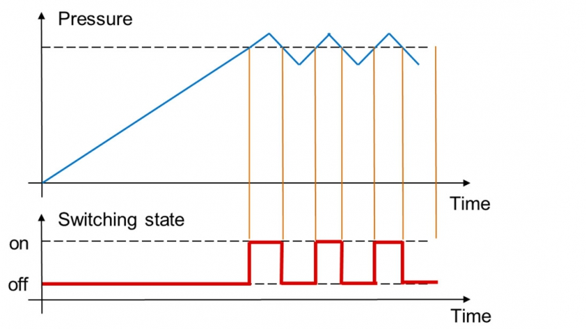 图1:开关点等于复位点时的压力及开关状态图
