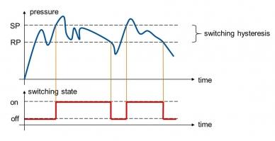图2:存在迟滞时的压力及开关状态图
