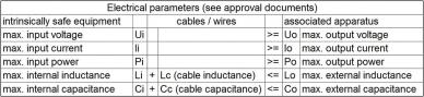 为ATEX认证的压力传感器创建本质安全证明的样本