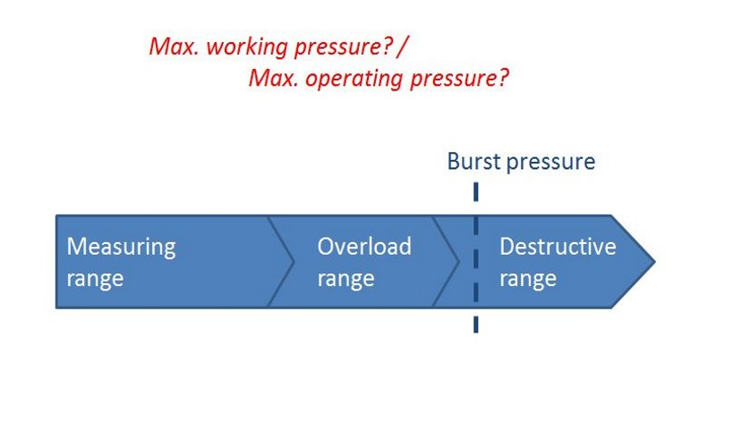 What does maximum operating pressure or working pressure mean with pressure sensors?