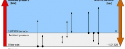 Selection criteria type of pressure