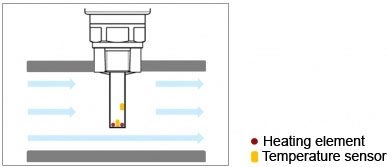 Schematic illustration of a measuring probe for a calorimetric flow switch