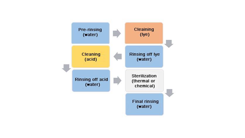 SIP 流程