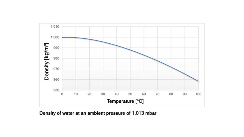 温度相关密度变化