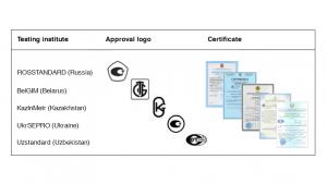 计量认证证书——欧亚经济联盟的测量设备认证