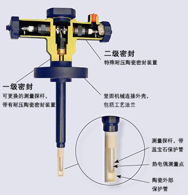 TC84蓝宝石设计热电偶的结构